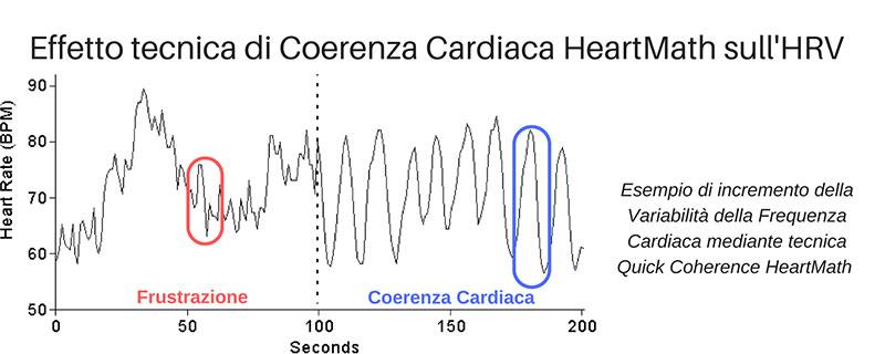 tecnica di coerenza cardiaca per incrementare dell'HRV