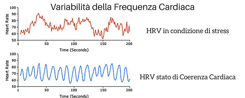 variabilità della frequenza cardiaca