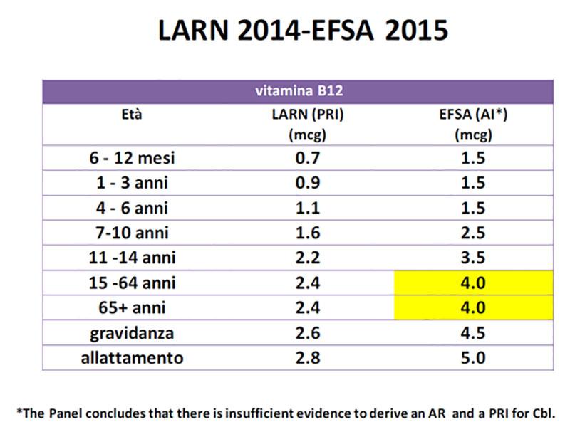 tabella larn-efsa vit B12
