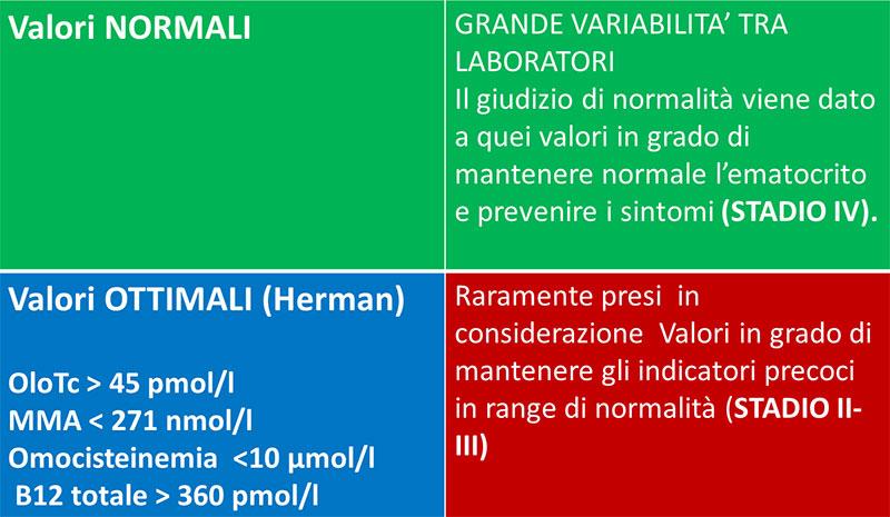 valori normali ottimali vit B12