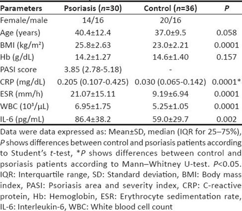 Table 1: Demographic and clinic characteristics of patients with psoriasis and control
