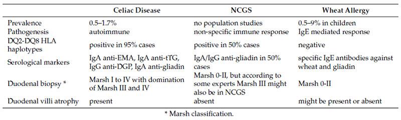 risposte immunitarie al glutine